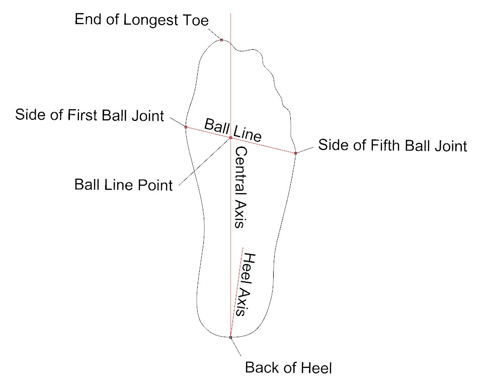 Creating Axes on Foot Tracings for Custom Shoe Lasts